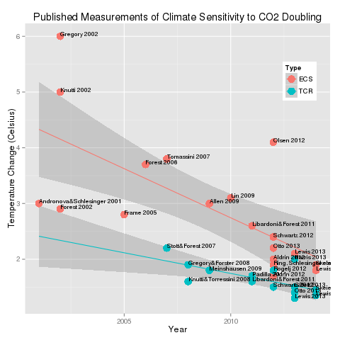 climate sensitivity estimates, graphed, 2015