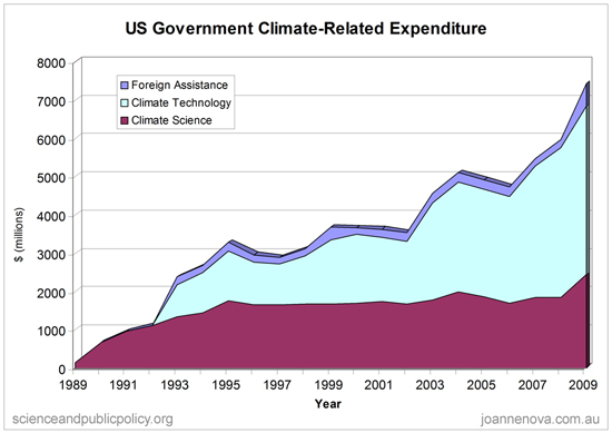 Climate Money, Funding for climate research, graph, US government, dollars.