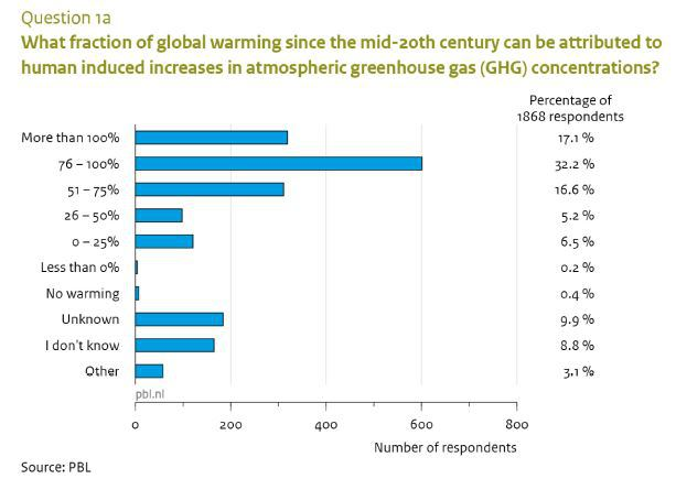 Climate scientists, survey, consensus, 97%, certainty,