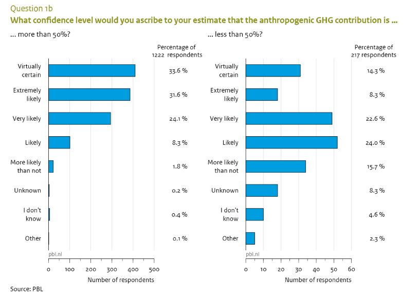 Climate Scientists, consensus, survey, 97%, 43%, certainty