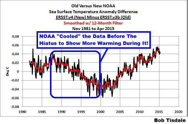 sea surface temperatures, adjustments, NOAA data, Karl et al.