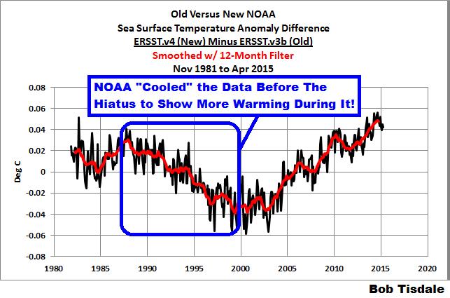 sea surface temperatures, adjustments, NOAA data, Karl et al.