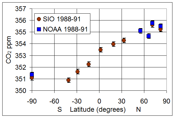 CO2 levels, Latitudes,