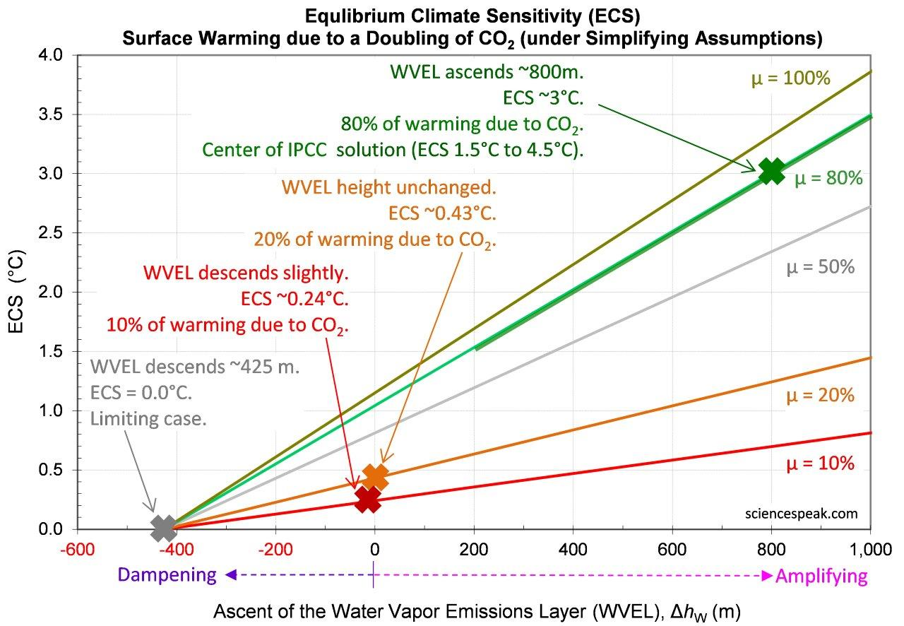 Equilibrium climate sensitivity (ECS), water vapor emissions layer (WVEL) ascent, and warming-causation-fraction.