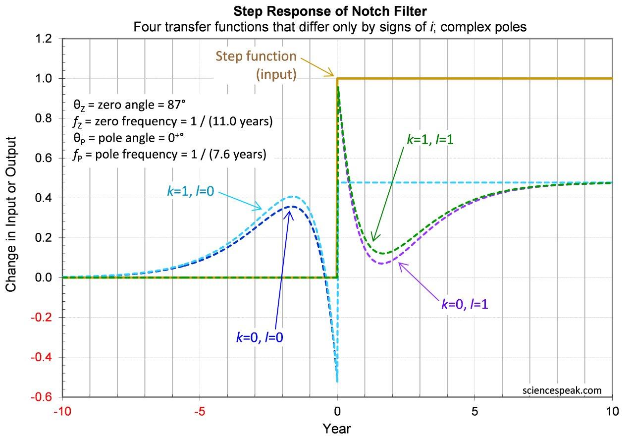 Step responses of notch filters.