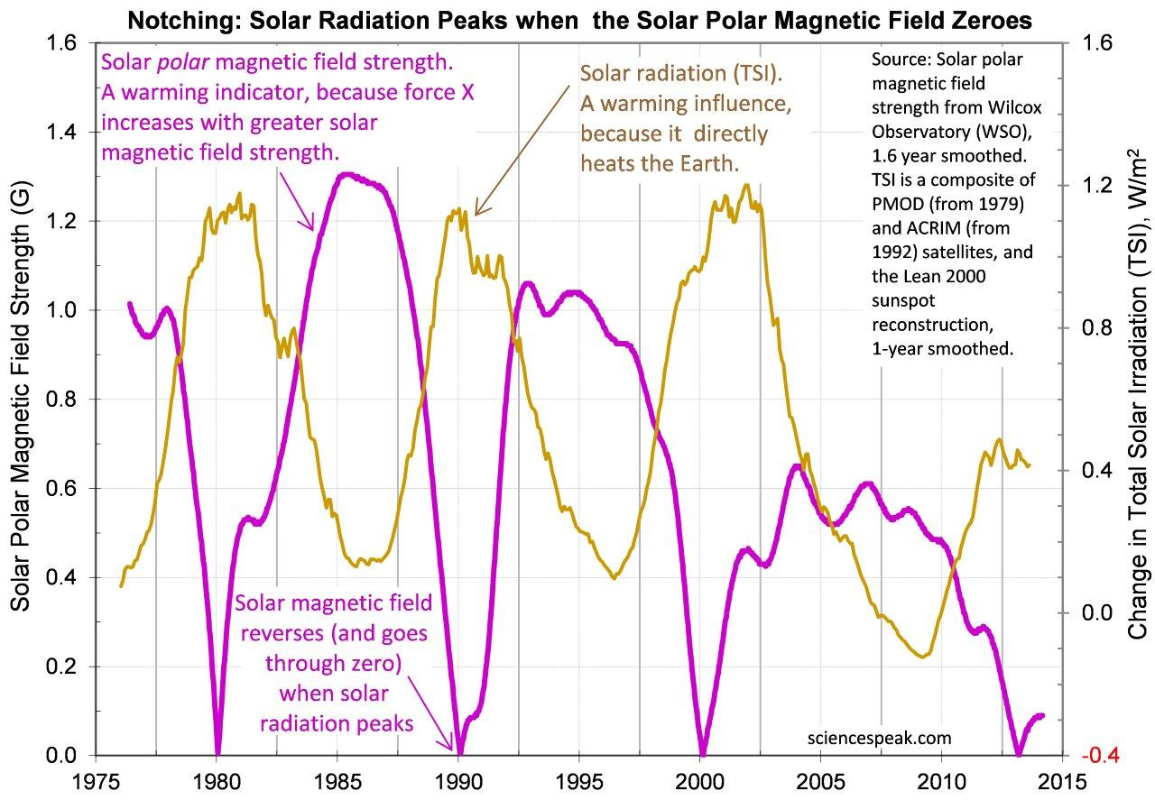When TSI peaks, the solar magnetic field is at its weakest, which could explain the notch