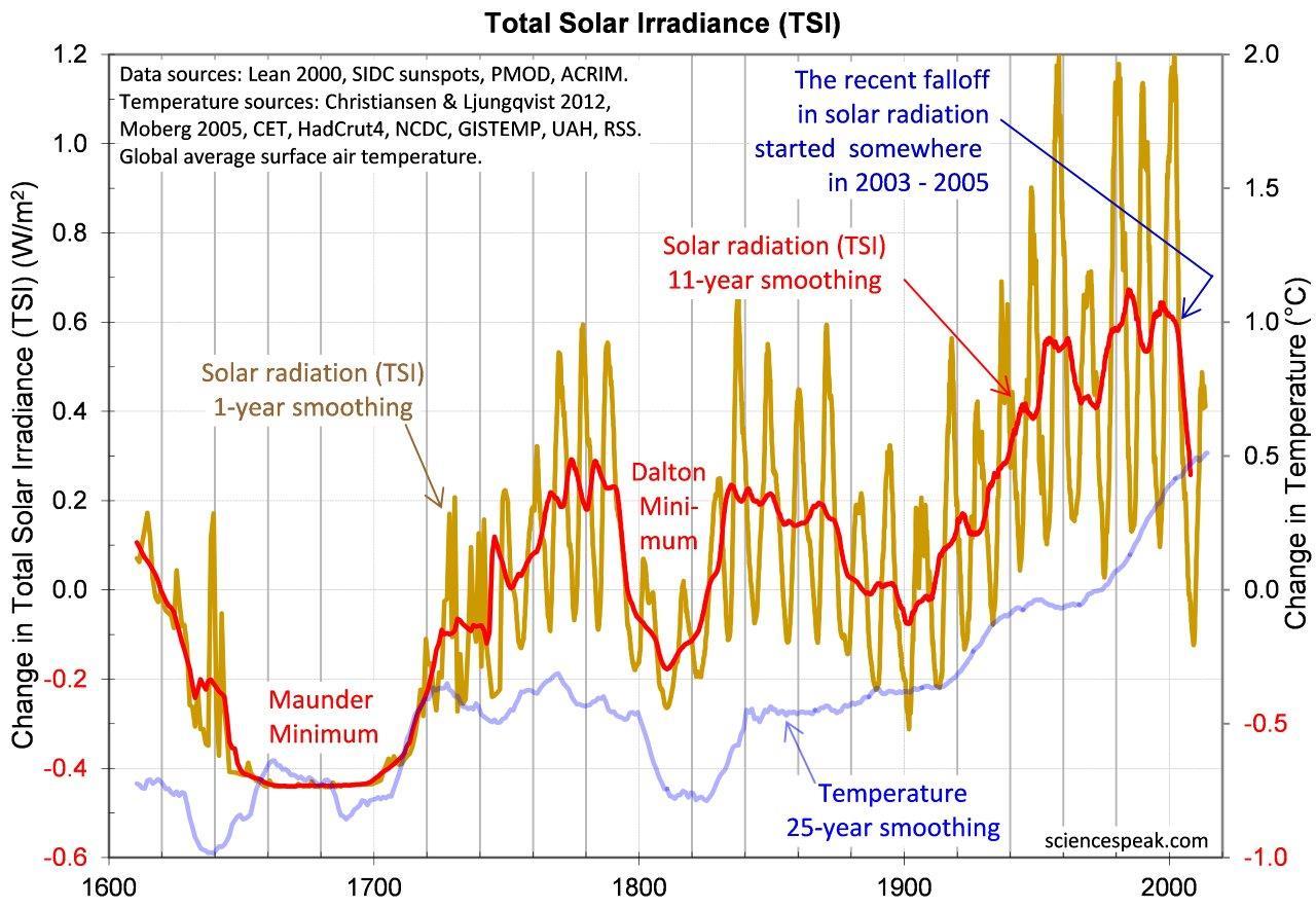 Composite TSI and composite temperature since 1610