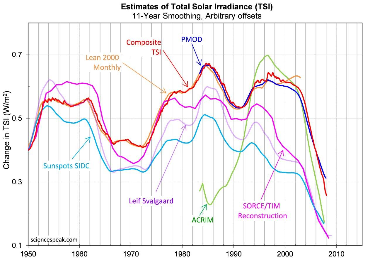 Various measures of sunspots or TSI, all 11 year-smoothed